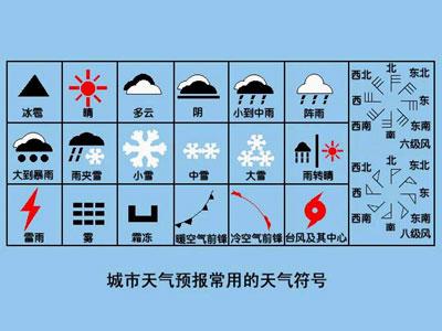 资料图片:天气预报常见符号-中国奥委会官方网站